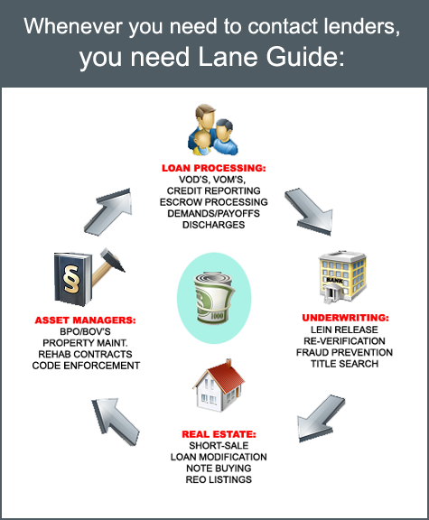 Uses for Lane Guide