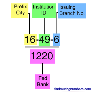 Understanding Fractional Routing/Transit Numbers